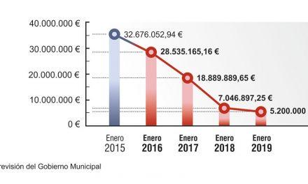 El Informe de Estabilidad Económica demuestra la buena ejecución del Presupuesto en Getafe